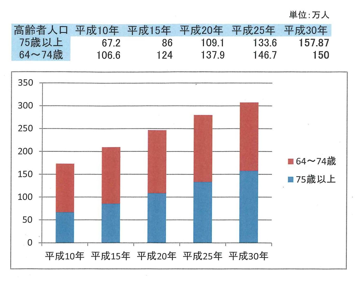 東京都高齢者人口2018